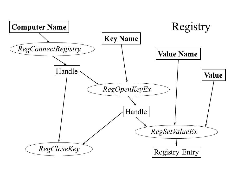 Handle Key Name Value Name RegOpenKeyEx Value Handle Computer Name RegConnectRegistryRegSetValueEx Registry Entry RegCloseKey Registry