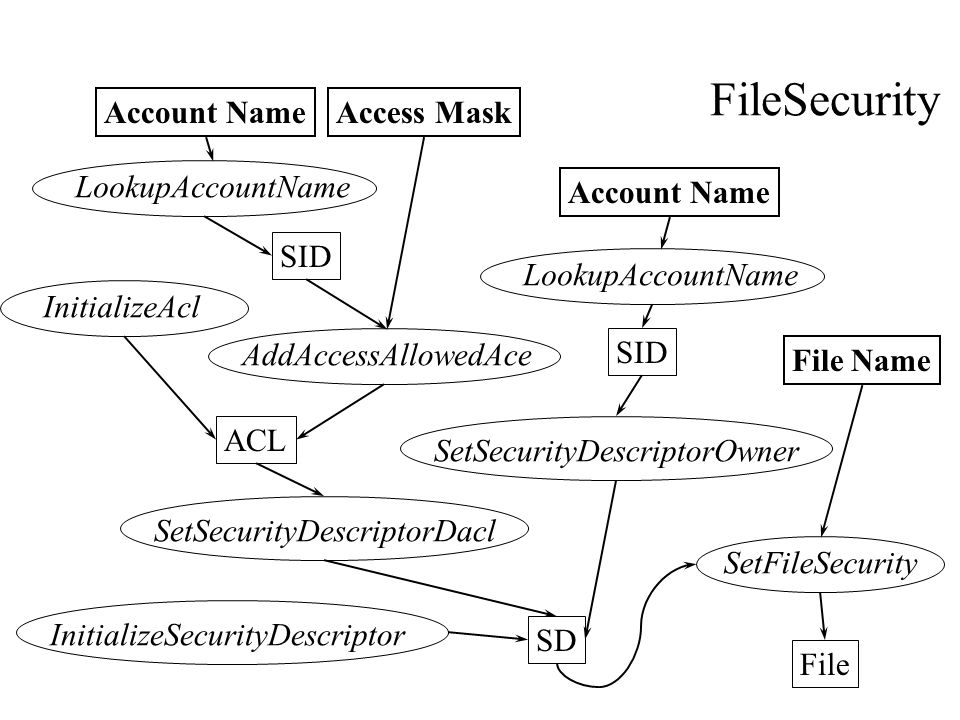 File ACL SD SID Account NameAccess Mask LookupAccountNameInitializeAclAddAccessAllowedAce SetSecurityDescriptorDaclSetSecurityDescriptorOwnerInitializeSecurityDescriptor SID Account Name SetFileSecurity File Name LookupAccountName FileSecurity