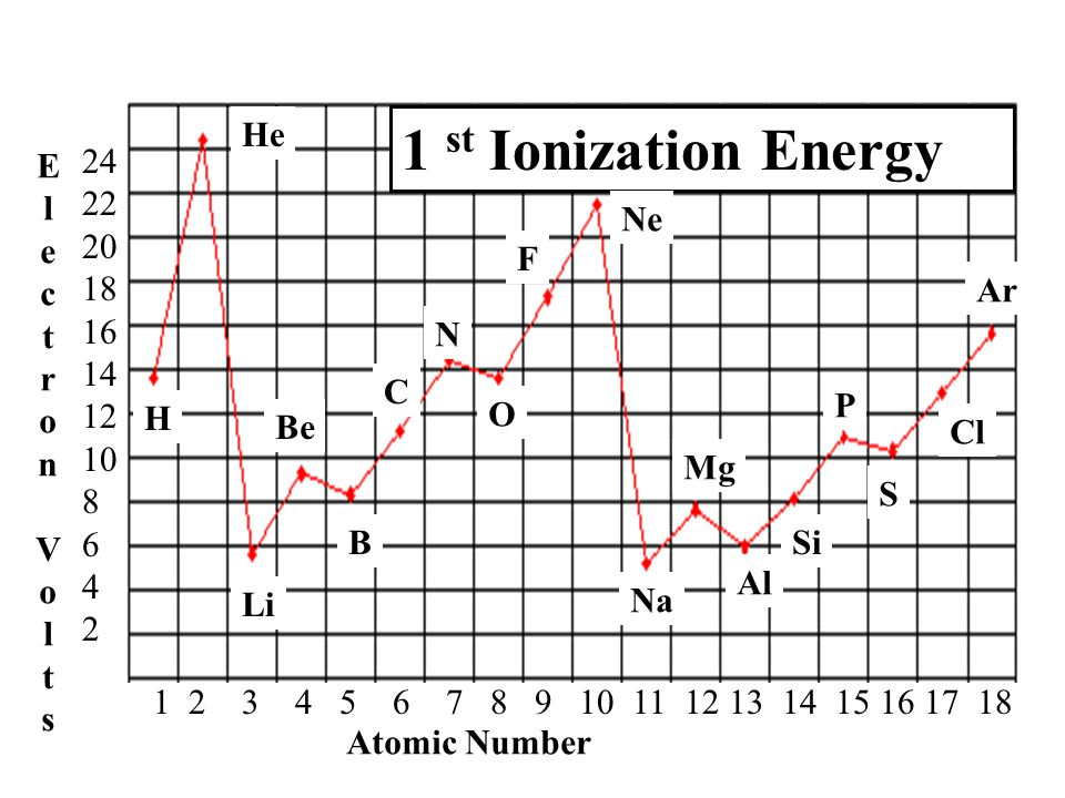 C 1 st Ionization Energy ElectronVoltsElectronVolts Atomic Number 1 2 3 4 5 6 7 8 9 10 11 12 13 14 15 16 17 18 24 22 20 18 16 14 12 10 8 6 4 2 H He Li Be B N O F Ne Na Mg Al Si P S Cl Ar