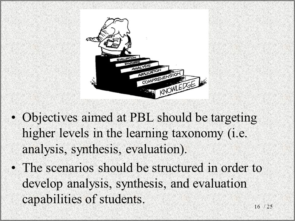 Objectives aimed at PBL should be targeting higher levels in the learning taxonomy (i.e. analysis, synthesis, evaluation). The scenarios should be str