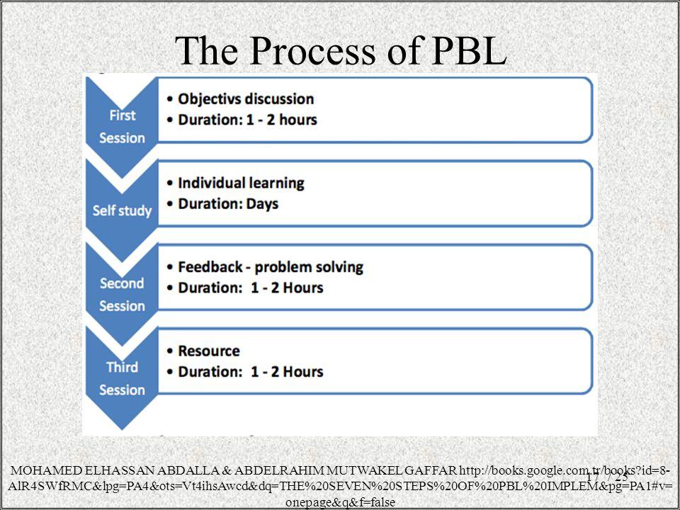 The Process of PBL / 2517 MOHAMED ELHASSAN ABDALLA & ABDELRAHIM MUTWAKEL GAFFAR http://books.google.com.tr/books?id=8- AlR4SWfRMC&lpg=PA4&ots=Vt4ihsAwcd&dq=THE%20SEVEN%20STEPS%20OF%20PBL%20IMPLEM&pg=PA1#v= onepage&q&f=false