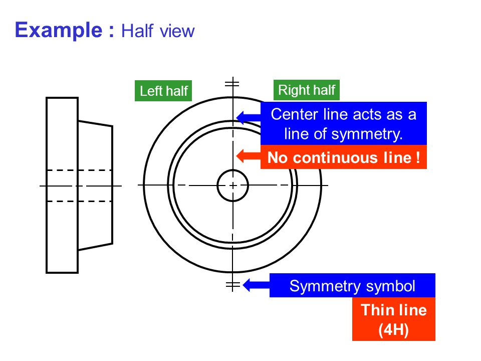 Symmetry symbol Left half Right half Thin line (4H) Center line acts as a line of symmetry. No continuous line ! Example : Half view