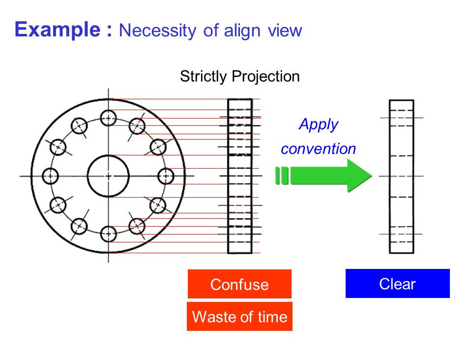 Example : Necessity of align view Waste of time Confuse Apply convention Clear Strictly Projection