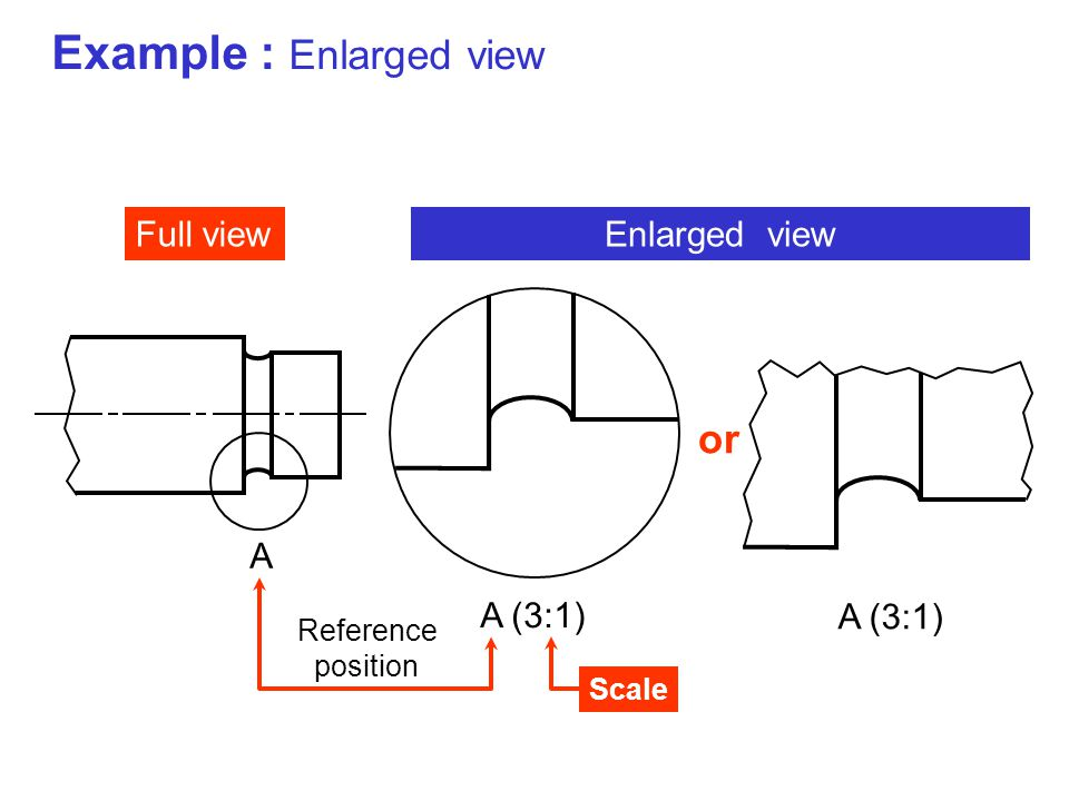 Example : Enlarged view Full view A A (3:1) Enlarged view A (3:1) or Reference position Scale