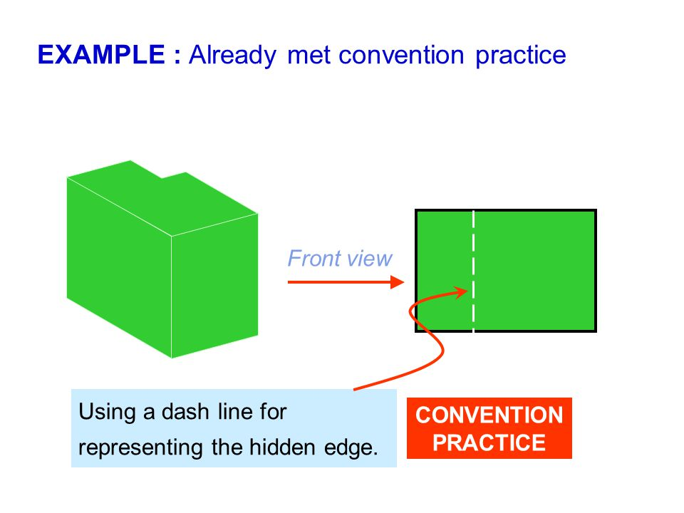 Using a dash line for representing the hidden edge. EXAMPLE : Already met convention practice Front view CONVENTION PRACTICE
