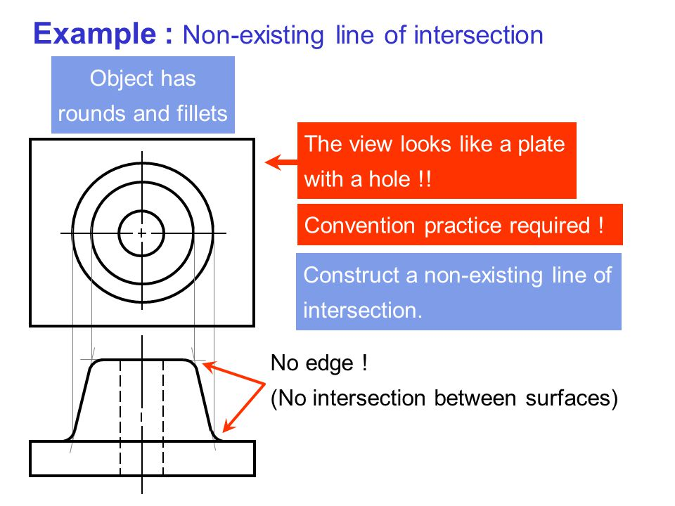Example : Non-existing line of intersection The view looks like a plate with a hole !! Object has rounds and fillets No edge ! (No intersection betwee