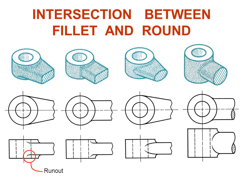 INTERSECTION BETWEEN FILLET AND ROUND Runout