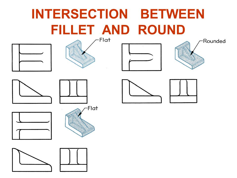 INTERSECTION BETWEEN FILLET AND ROUND