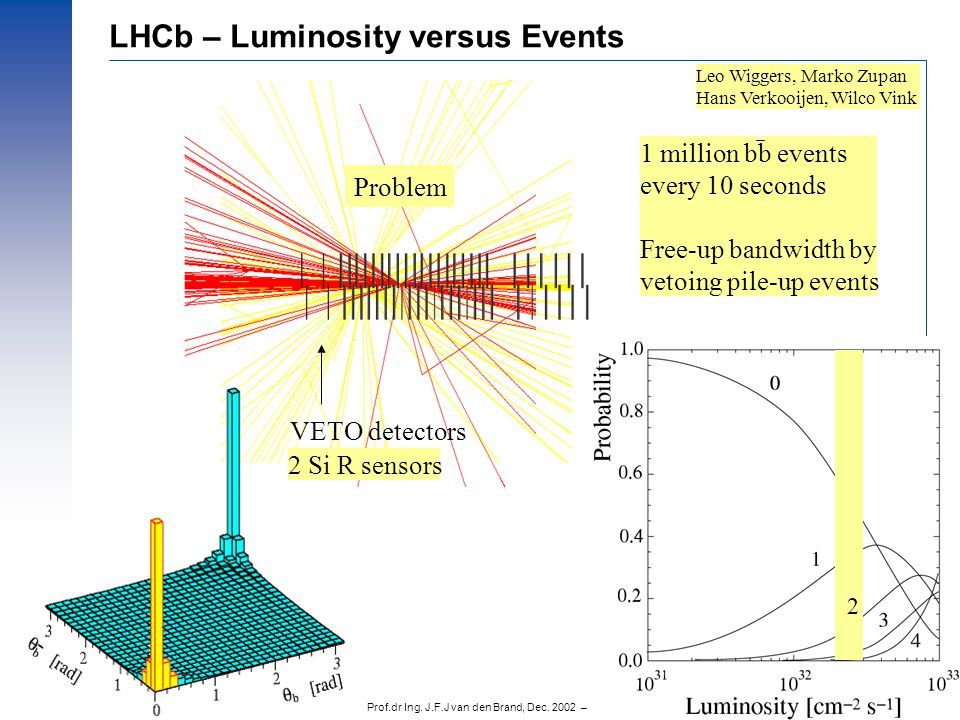 Prof.dr Ing. J.F.J van den Brand, Dec. 2002 – 10 LHCb – Luminosity versus Events Problem VETO detectors 2 1 million bb events every 10 seconds Free-up