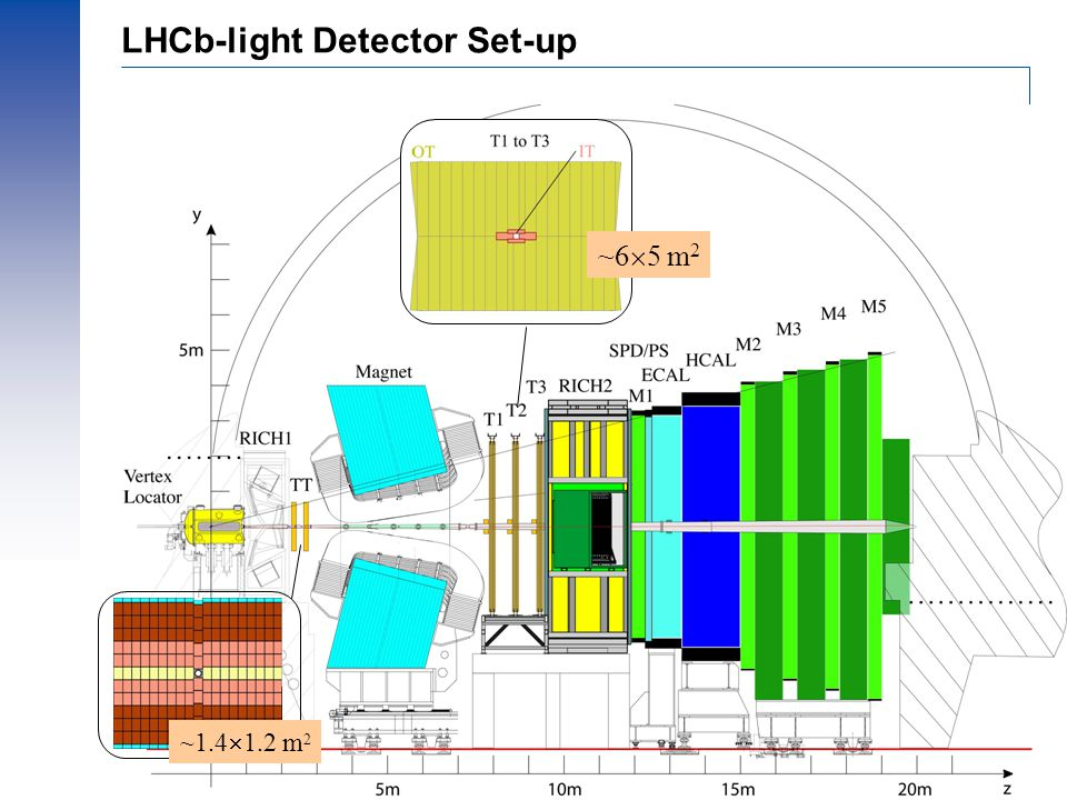 Prof.dr Ing. J.F.J van den Brand, Dec. 2002 – 4 ~1.4  1.2 m 2 ~6  5 m 2 LHCb-light Detector Set-up