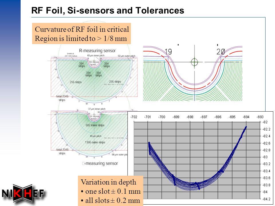 Prof.dr Ing.J.F.J van den Brand, Dec. 2002 – 8 8 mm 42 mm Milestones RF foil review (Nov.