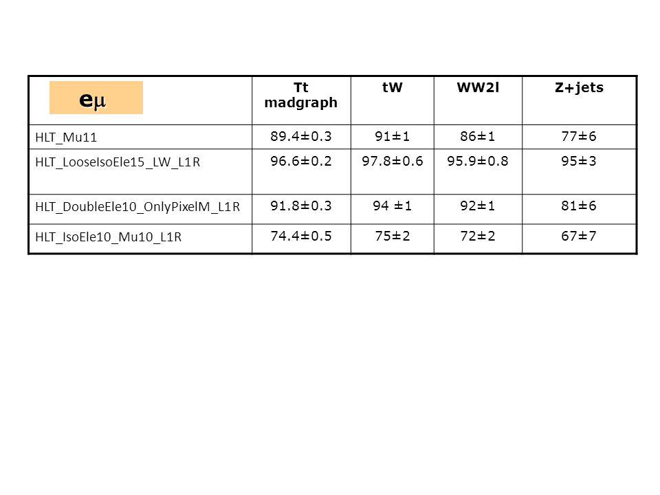 Tt madgraph tWWW2lZ+jets HLT_Mu11 89.4±0.391±186±177±6 HLT_LooseIsoEle15_LW_L1R 96.6±0.297.8±0.695.9±0.895±3 HLT_DoubleEle10_OnlyPixelM_L1R 91.8±0.394 ±192±181±6 HLT_IsoEle10_Mu10_L1R 74.4±0.575±272±267±7 e