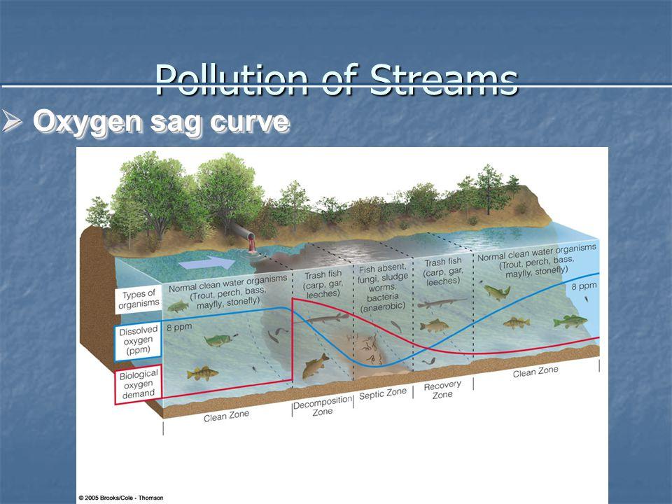 Pollution of Streams  Oxygen sag curve Fig. 20-5