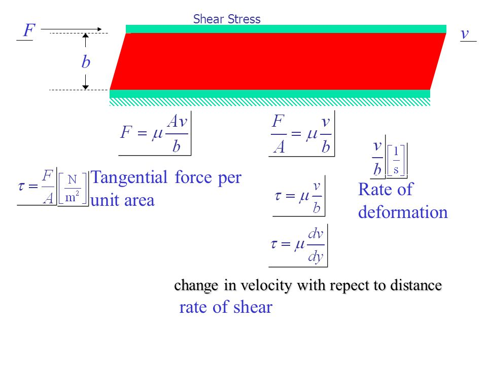 Shear Stress change in velocity with repect to distance Tangential force per unit area Rate of deformation rate of shear F b v