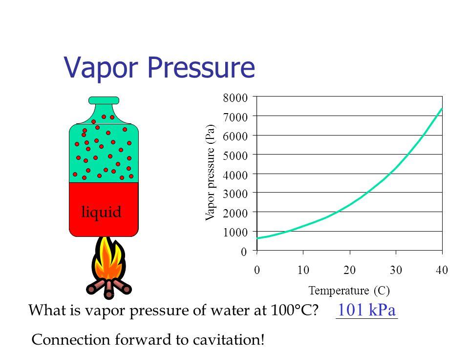 Vapor Pressure 0 1000 2000 3000 4000 5000 6000 7000 8000 010203040 Temperature (C) Vapor pressure (Pa) liquid What is vapor pressure of water at 100°C.