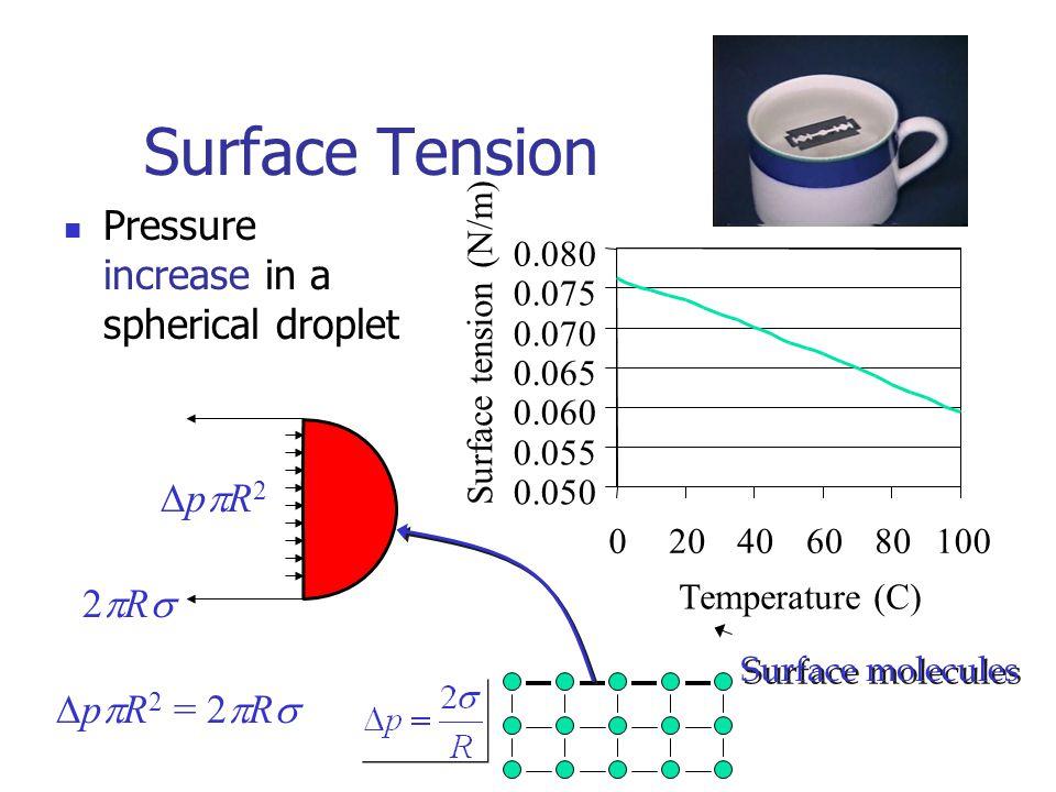  p  R 2 = 2  R  Surface Tension Pressure increase in a spherical droplet pR2pR2 2R2R Surface molecules 0.050 0.055 0.060 0.065 0.070 0.075 0.080 020406080100 Temperature (C) Surface tension (N/m)