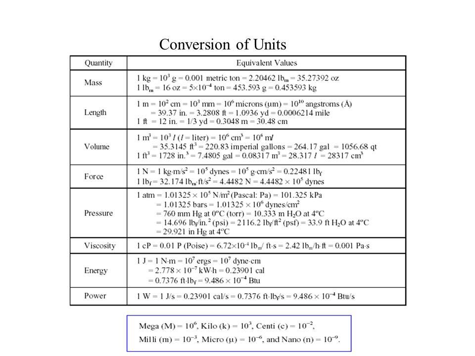 Conversion of Units
