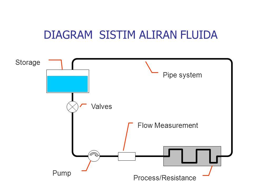 Storage Valves Pipe system Pump Flow Measurement Process/Resistance DIAGRAM SISTIM ALIRAN FLUIDA