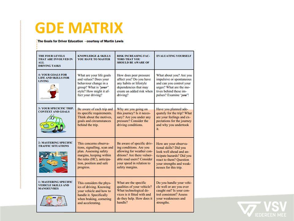 GDE MATRIX Niveau 2 Niveau 3