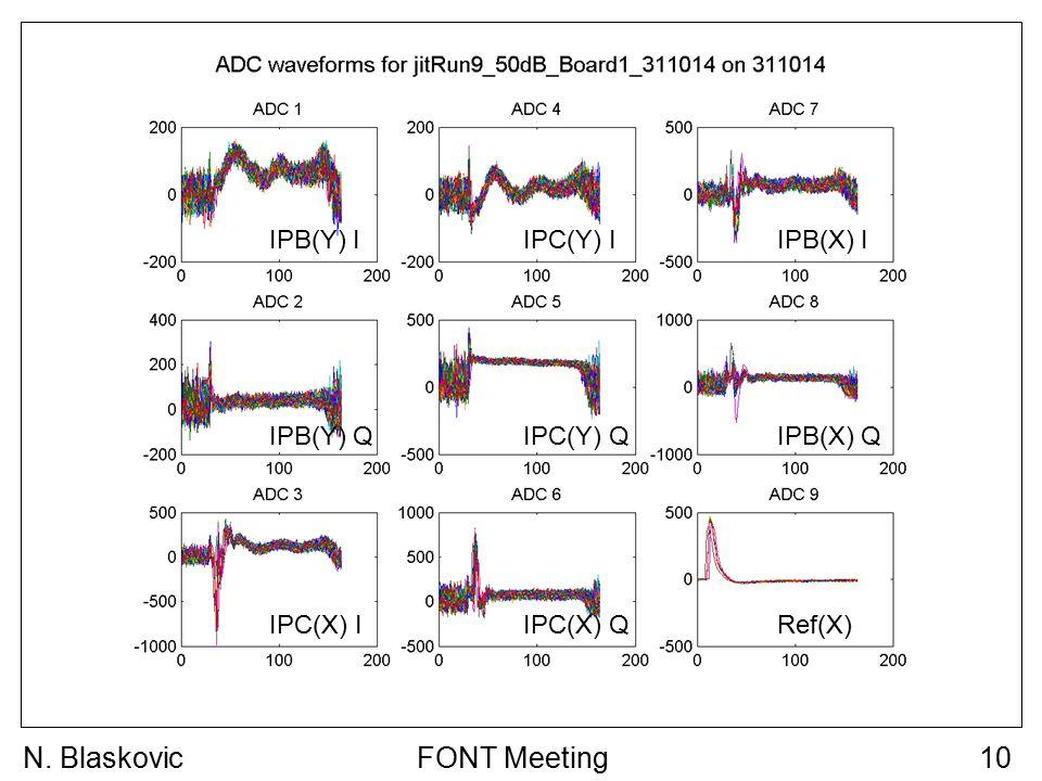 FONT Meeting10N. Blaskovic IPB(Y) I IPB(Y) Q IPC(Y) I IPC(Y) Q IPB(X) I IPB(X) Q IPC(X) IRef(X) IPC(X) Q
