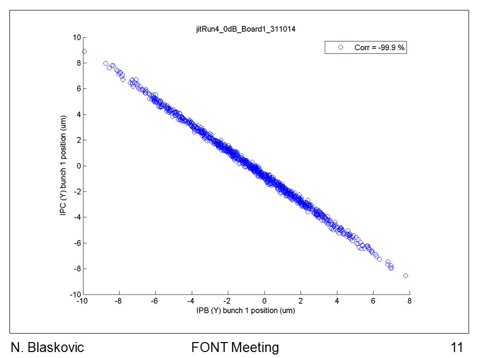 FONT Meeting11N. Blaskovic