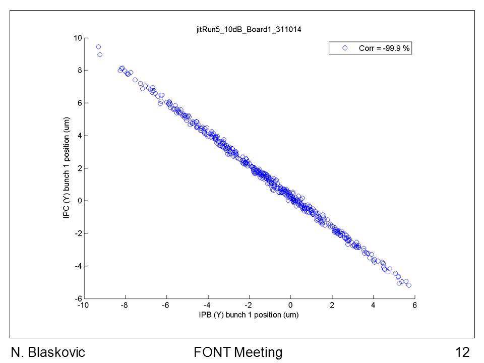 FONT Meeting12N. Blaskovic