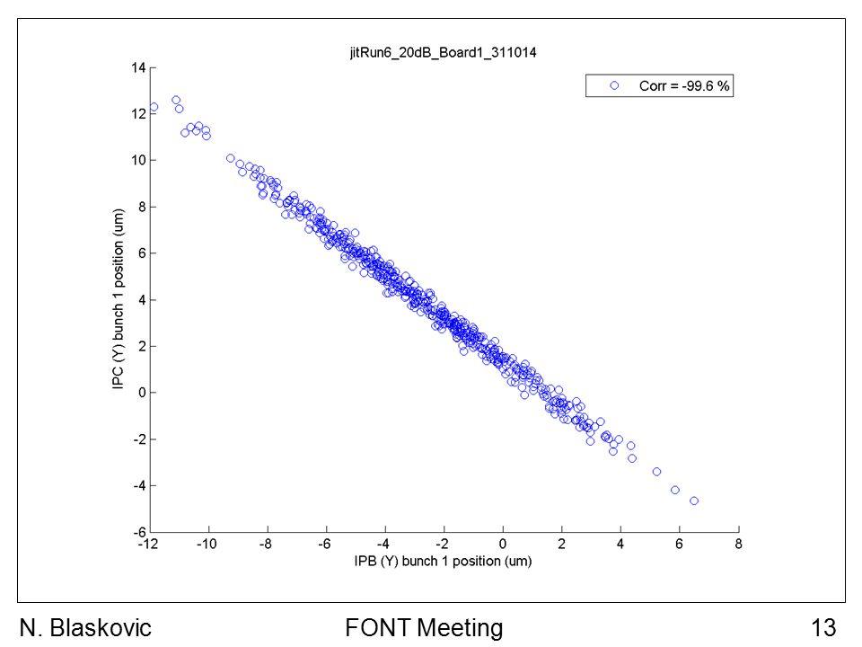 FONT Meeting13N. Blaskovic