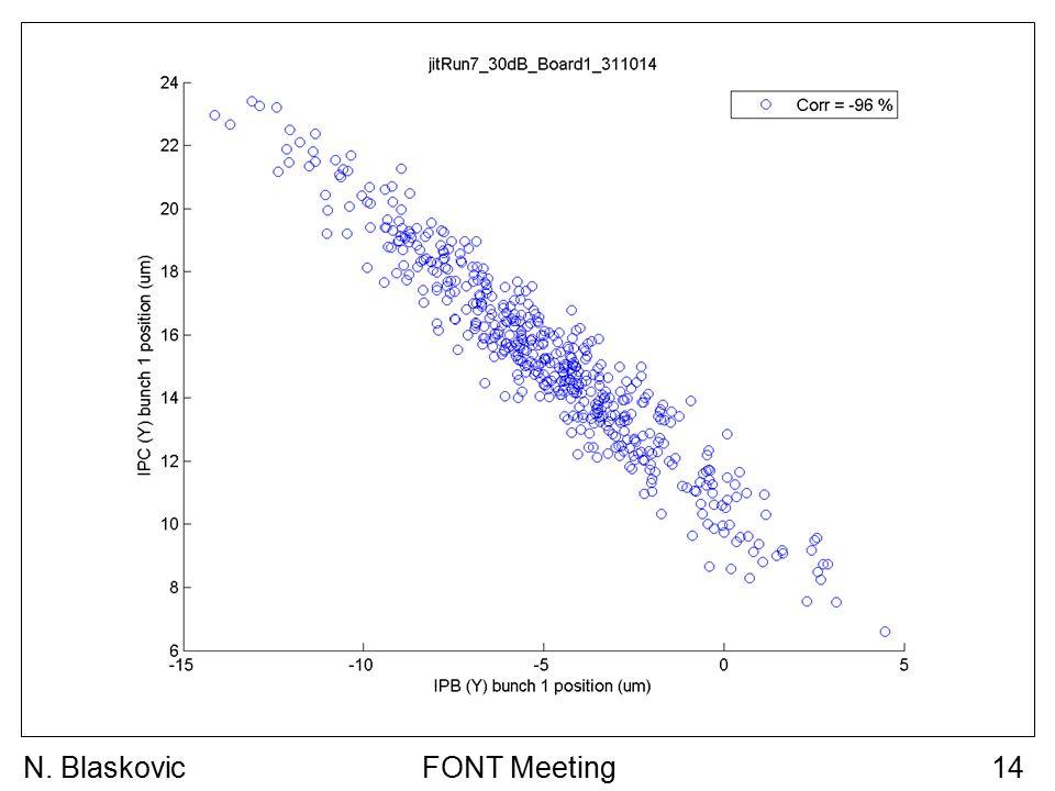 FONT Meeting14N. Blaskovic