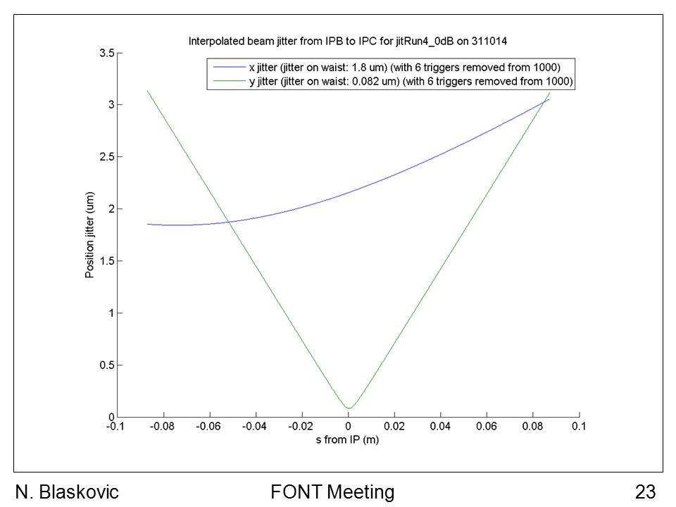 FONT Meeting23N. Blaskovic