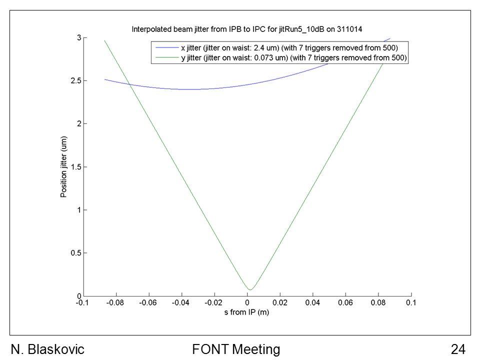 FONT Meeting24N. Blaskovic