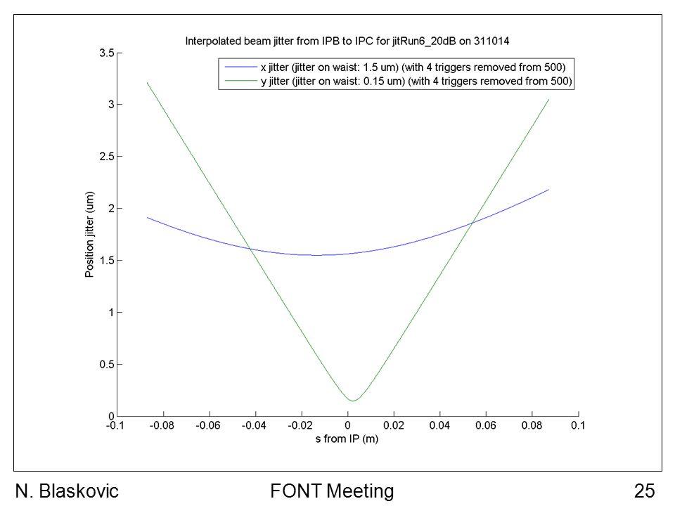 FONT Meeting25N. Blaskovic