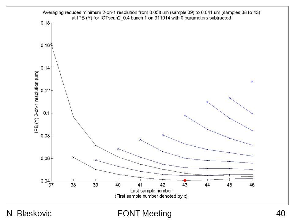 FONT Meeting40N. Blaskovic