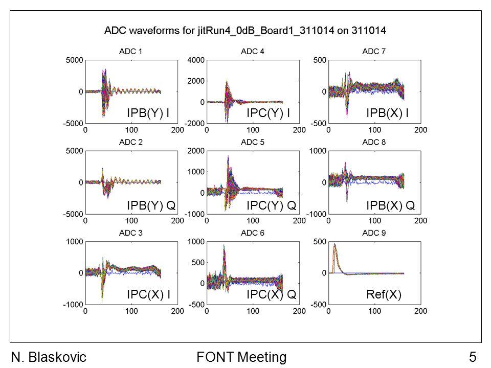 FONT Meeting5N. Blaskovic IPB(Y) I IPB(Y) Q IPC(Y) I IPC(Y) Q IPB(X) I IPB(X) Q IPC(X) IRef(X) IPC(X) Q