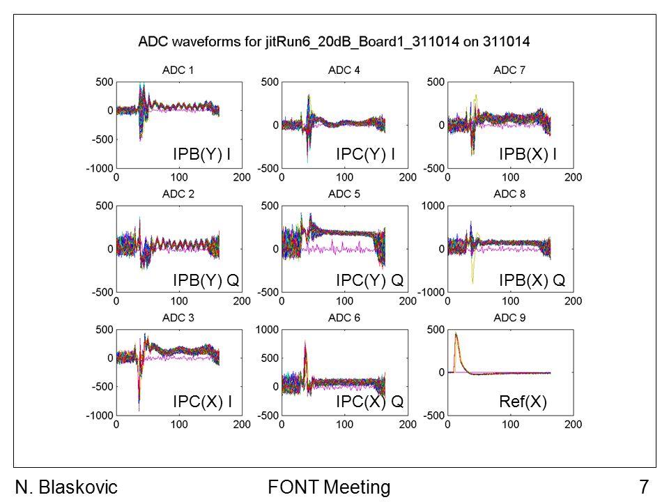 FONT Meeting7N. Blaskovic IPB(Y) I IPB(Y) Q IPC(Y) I IPC(Y) Q IPB(X) I IPB(X) Q IPC(X) IRef(X) IPC(X) Q