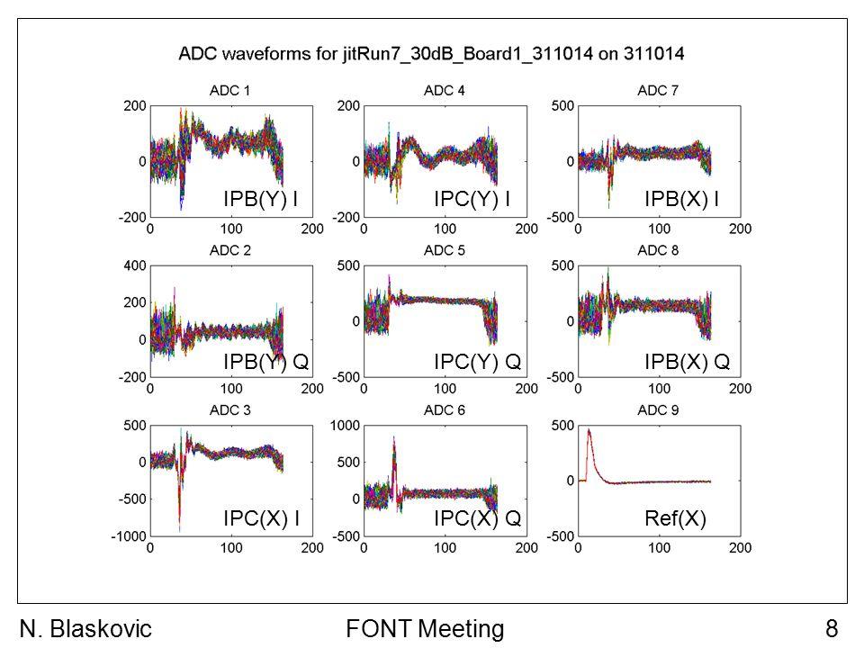 FONT Meeting8N. Blaskovic IPB(Y) I IPB(Y) Q IPC(Y) I IPC(Y) Q IPB(X) I IPB(X) Q IPC(X) IRef(X) IPC(X) Q