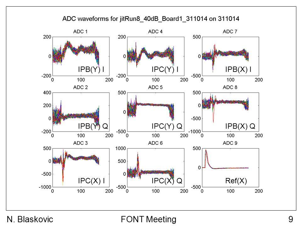 FONT Meeting9N. Blaskovic IPB(Y) I IPB(Y) Q IPC(Y) I IPC(Y) Q IPB(X) I IPB(X) Q IPC(X) IRef(X) IPC(X) Q