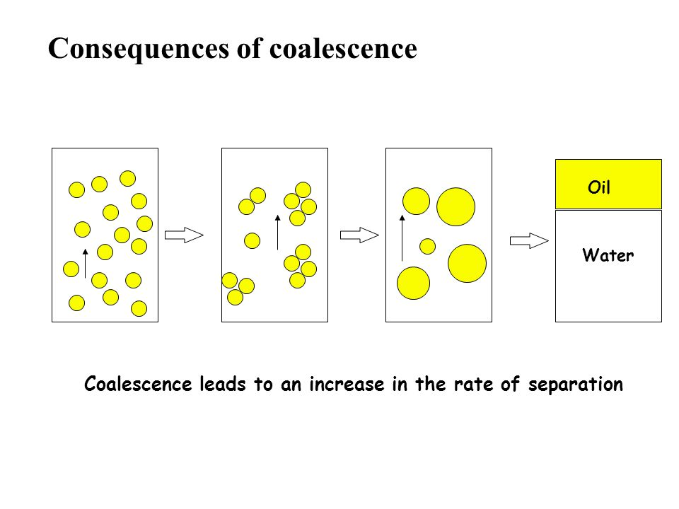 Consequences of coalescence Coalescence leads to an increase in the rate of separation Oil Water