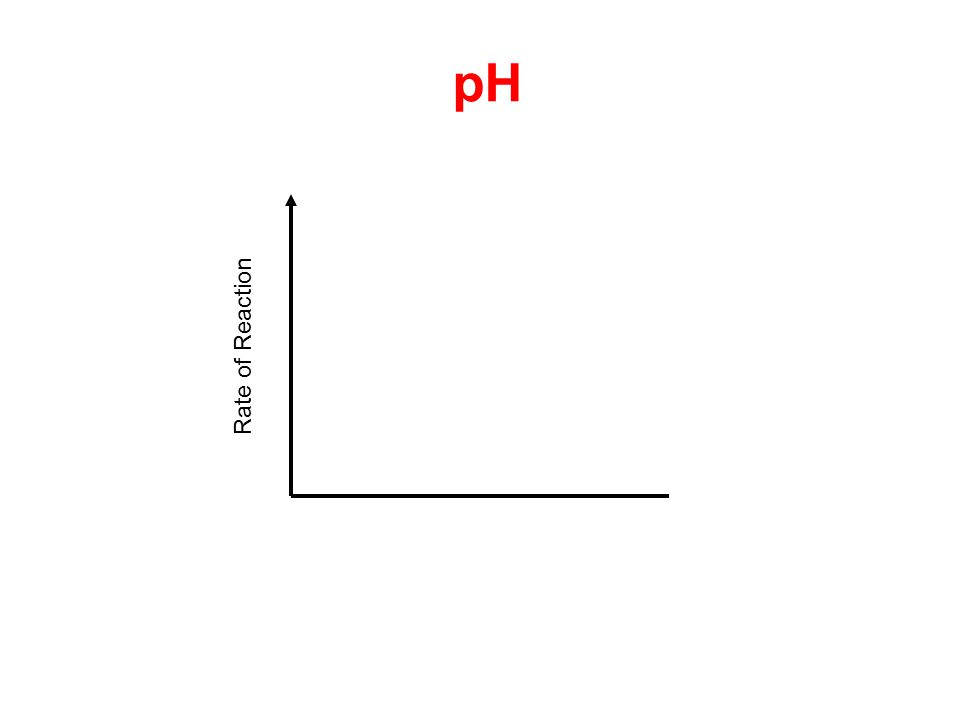 Rate of Reaction pH