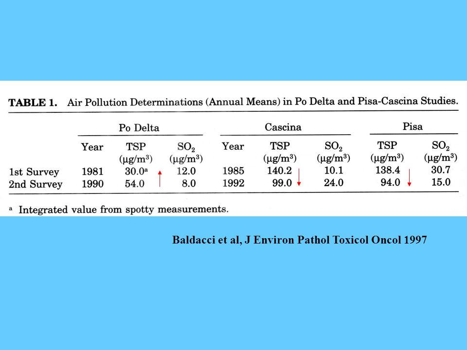 Baldacci et al, J Environ Pathol Toxicol Oncol 1997