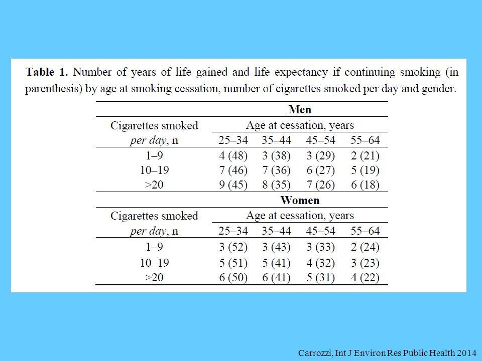 Carrozzi, Int J Environ Res Public Health 2014