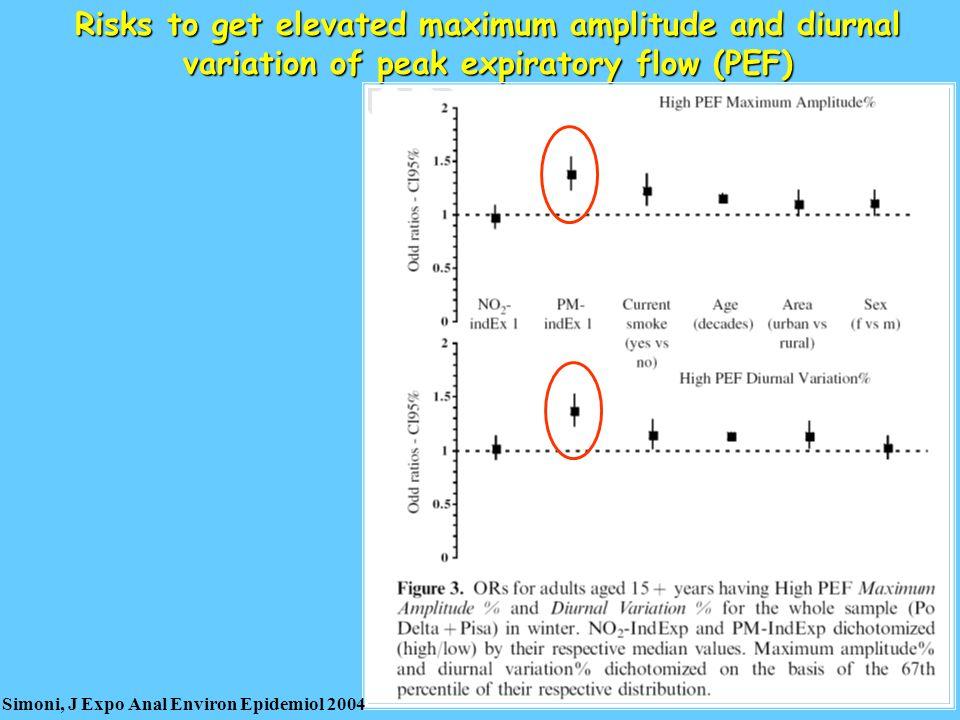Risks to get elevated maximum amplitude and diurnal variation of peak expiratory flow (PEF) Simoni, J Expo Anal Environ Epidemiol 2004