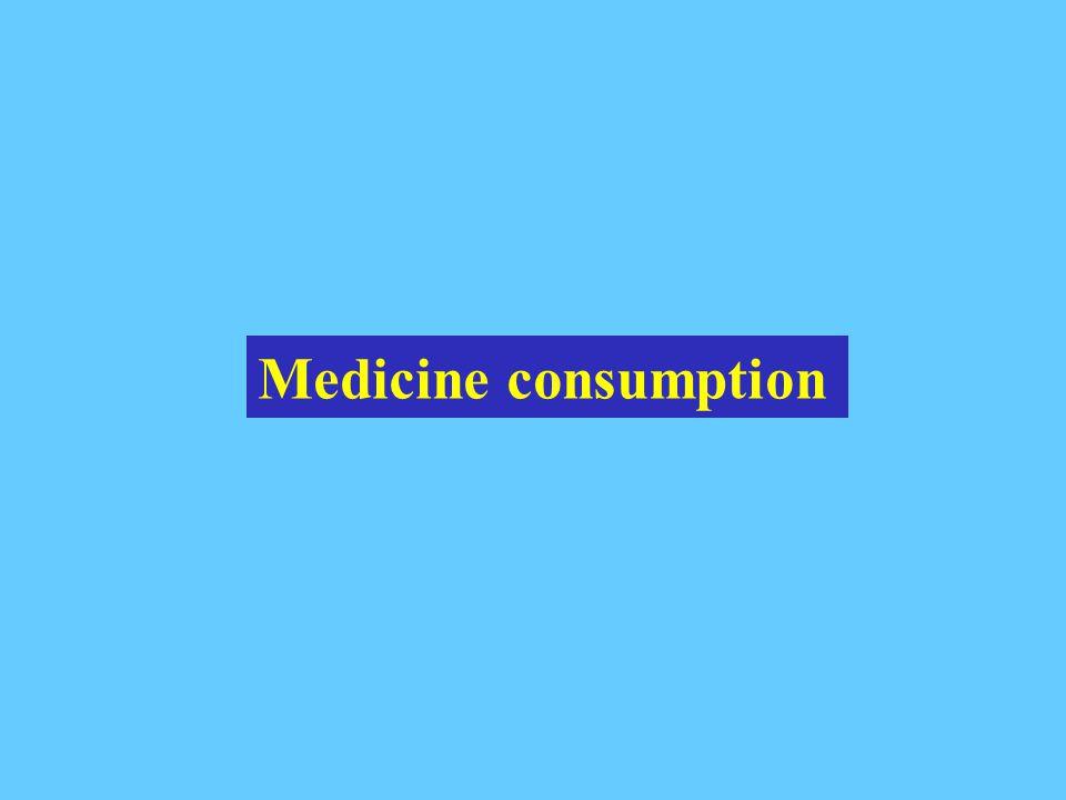 Medicine consumption