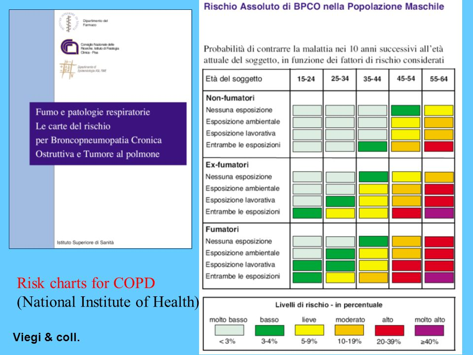Viegi & coll. Risk charts for COPD (National Institute of Health)