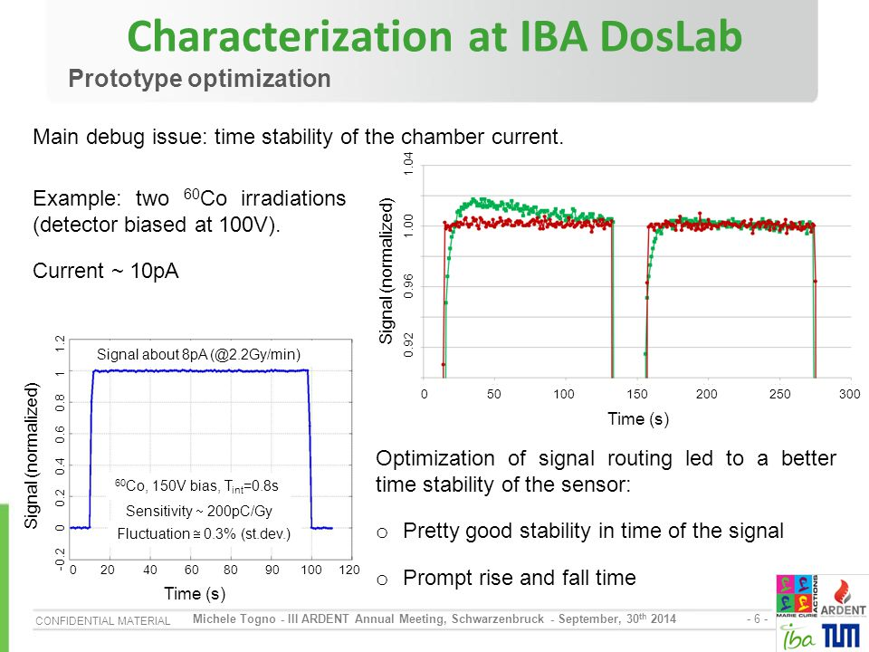 CONFIDENTIAL MATERIAL - 7 - Michele Togno - III ARDENT Annual Meeting, Schwarzenbruck - September, 30 th 2014 Charge collection efficiency Characterization at IBA DosLab o Charge collection efficiency higher than 99% already at 150V (99.5% ± 0.3% at 250V)