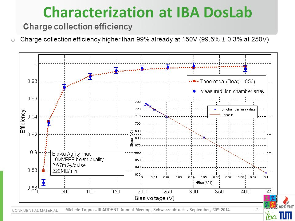 CONFIDENTIAL MATERIAL - 8 - Michele Togno - III ARDENT Annual Meeting, Schwarzenbruck - September, 30 th 2014 Characterization at IBA DosLab Sensitivity dependence on dose per pulse o ± 0.8% sensitivity change on dose per pulse in the range 0.09÷2.67mGy/pulse