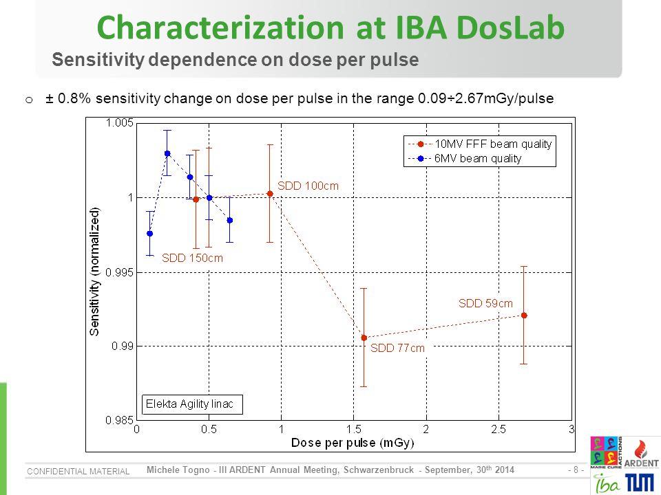 CONFIDENTIAL MATERIAL - 9 - Michele Togno - III ARDENT Annual Meeting, Schwarzenbruck - September, 30 th 2014 Characterization at IBA DosLab Tissue to phantom ratio measurement o Very good agreement with PPC05 (better than 0.5%) at every depth of measurement