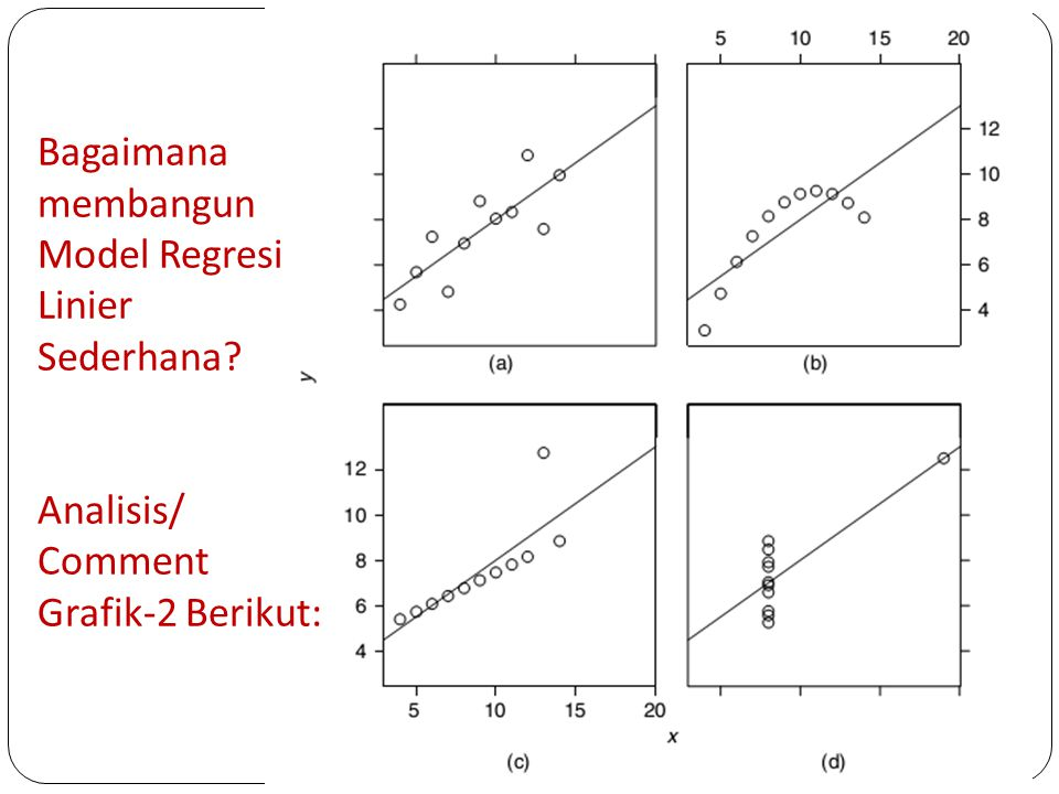 Bagaimana membangun Model Regresi Linier Sederhana Analisis/ Comment Grafik-2 Berikut: