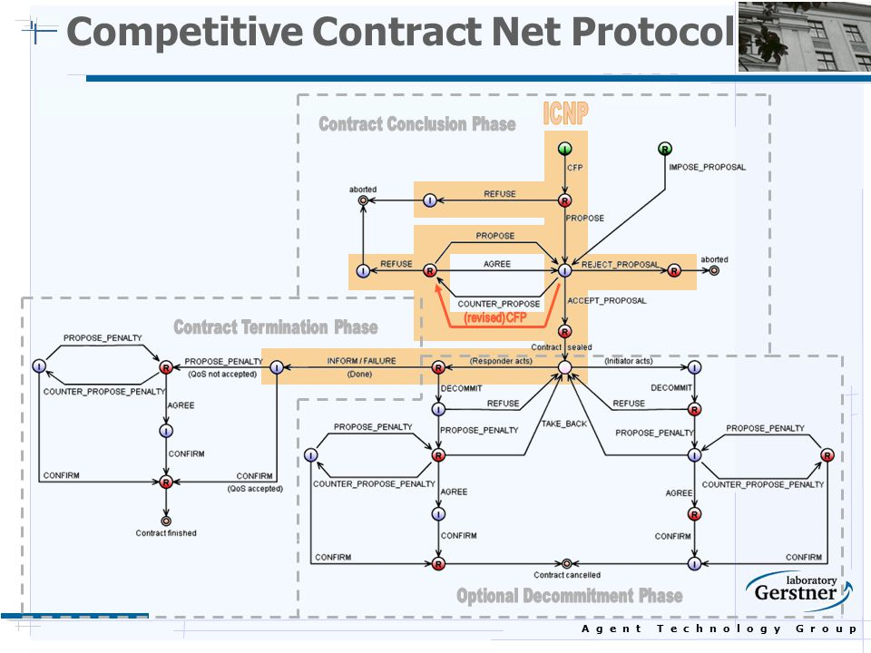 A g e n t T e c h n o l o g y G r o u p Competitive Contract Net Protocol