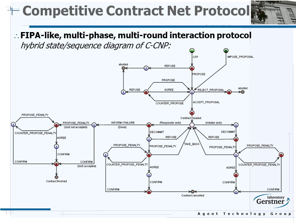A g e n t T e c h n o l o g y G r o u p Competitive Contract Net Protocol  FIPA-like, multi-phase, multi-round interaction protocol hybrid state/sequence diagram of C-CNP: