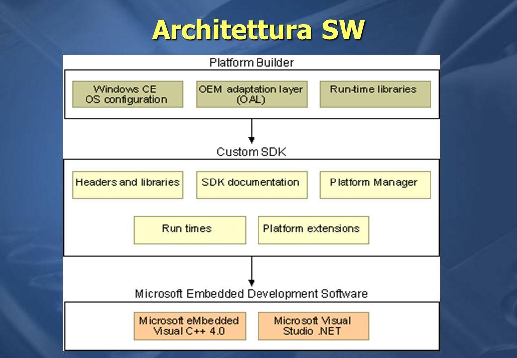 Architettura SW